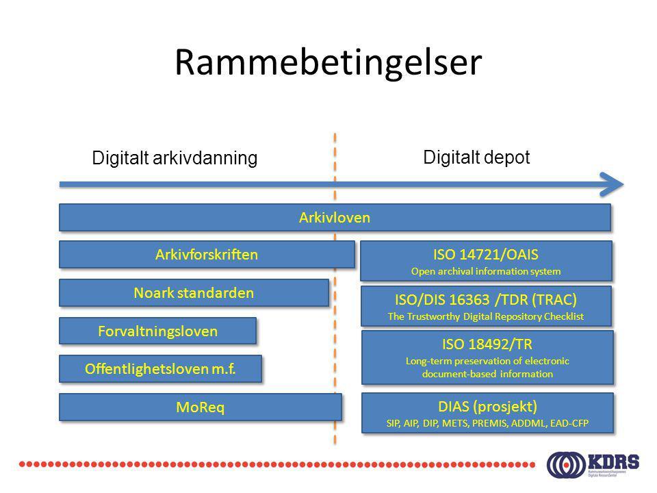 Rammebetingelser Digitalt arkivdanning Digitalt depot Arkivloven Arkivforskriften Noark standarden Forvaltningsloven Offentlighetsloven m.f. MoReq ISO