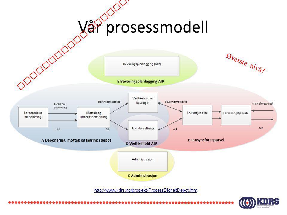 Vår prosessmodell http://www.kdrs.no/prosjekt/ProsessDigitaltDepot.htm Konseptuell modell ! Øverste nivå !