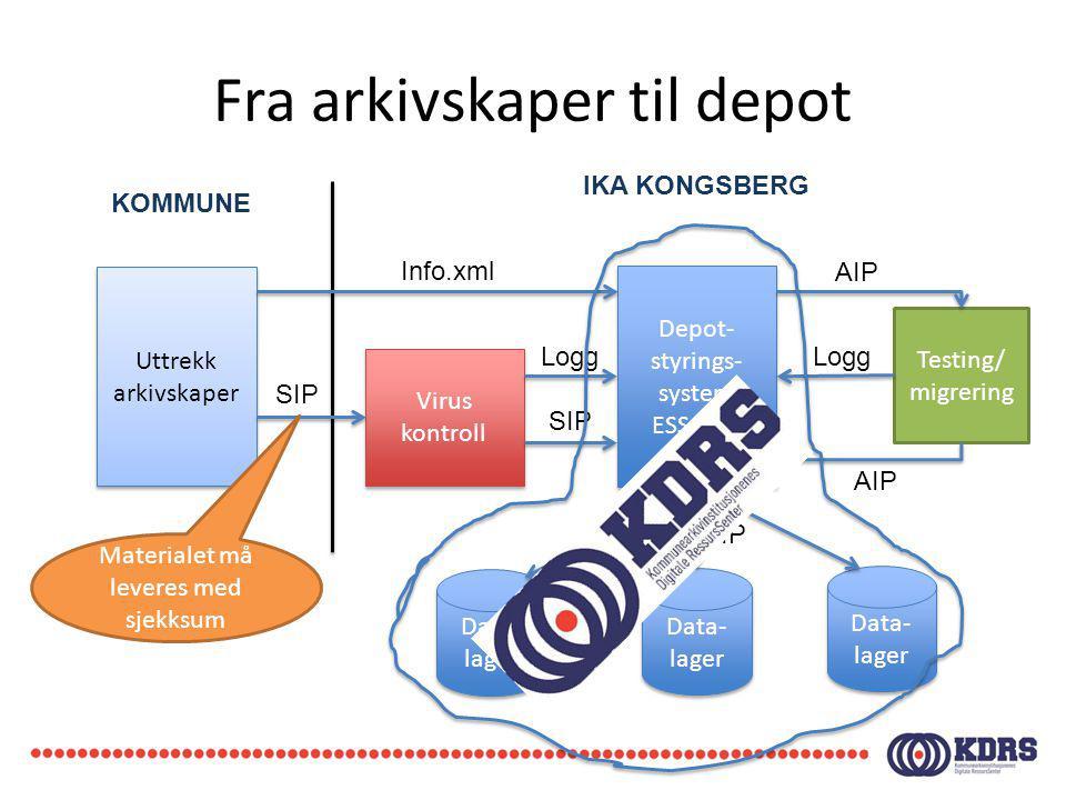 Fra arkivskaper til depot Uttrekk arkivskaper Depot- styrings- system ESSArch Virus kontroll Virus kontroll Info.xml SIP Testing/ migrering Data- lage