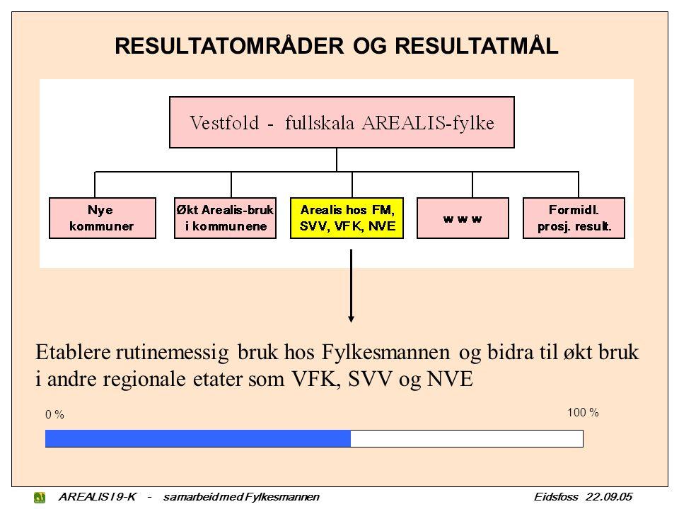 AREALIS I 9-K - samarbeid med Fylkesmannen Eidsfoss 22.09.05 RESULTATOMRÅDER OG RESULTATMÅL Etablere rutinemessig bruk hos Fylkesmannen og bidra til økt bruk i andre regionale etater som VFK, SVV og NVE 0 % 100 %