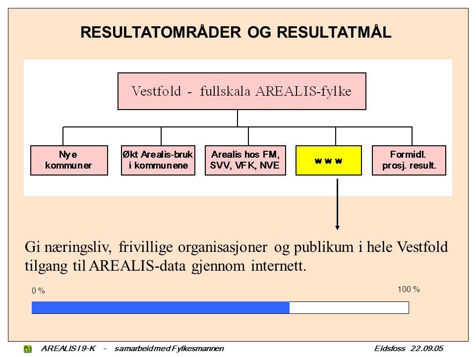 AREALIS I 9-K - samarbeid med Fylkesmannen Eidsfoss 22.09.05 RESULTATOMRÅDER OG RESULTATMÅL Gi næringsliv, frivillige organisasjoner og publikum i hele Vestfold tilgang til AREALIS-data gjennom internett.