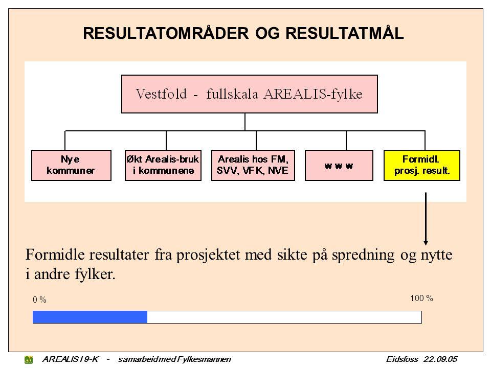 AREALIS I 9-K - samarbeid med Fylkesmannen Eidsfoss 22.09.05 RESULTATOMRÅDER OG RESULTATMÅL Formidle resultater fra prosjektet med sikte på spredning og nytte i andre fylker.