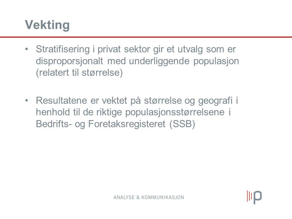 Vekting Stratifisering i privat sektor gir et utvalg som er disproporsjonalt med underliggende populasjon (relatert til størrelse) Resultatene er vektet på størrelse og geografi i henhold til de riktige populasjonsstørrelsene i Bedrifts- og Foretaksregisteret (SSB)