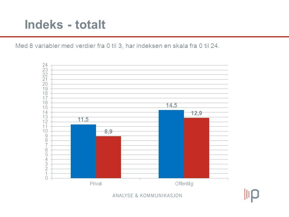 Indeks - totalt Med 8 variabler med verdier fra 0 til 3, har indeksen en skala fra 0 til 24.