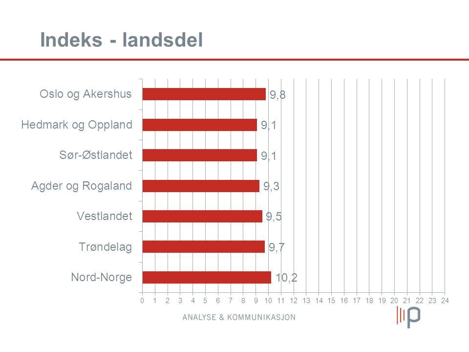 Indeks - landsdel