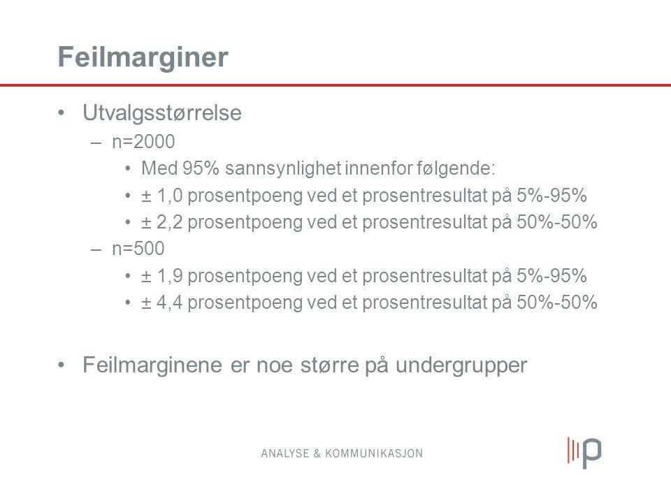 Feilmarginer Utvalgsstørrelse –n=2000 Med 95% sannsynlighet innenfor følgende: ± 1,0 prosentpoeng ved et prosentresultat på 5%-95% ± 2,2 prosentpoeng ved et prosentresultat på 50%-50% –n=500 ± 1,9 prosentpoeng ved et prosentresultat på 5%-95% ± 4,4 prosentpoeng ved et prosentresultat på 50%-50% Feilmarginene er noe større på undergrupper