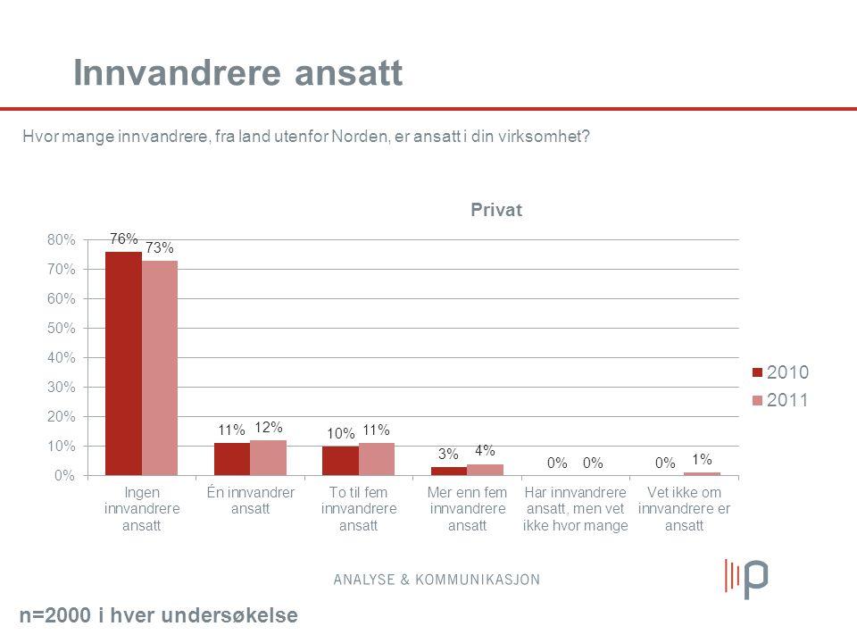 Hvor mange innvandrere, fra land utenfor Norden, er ansatt i din virksomhet.