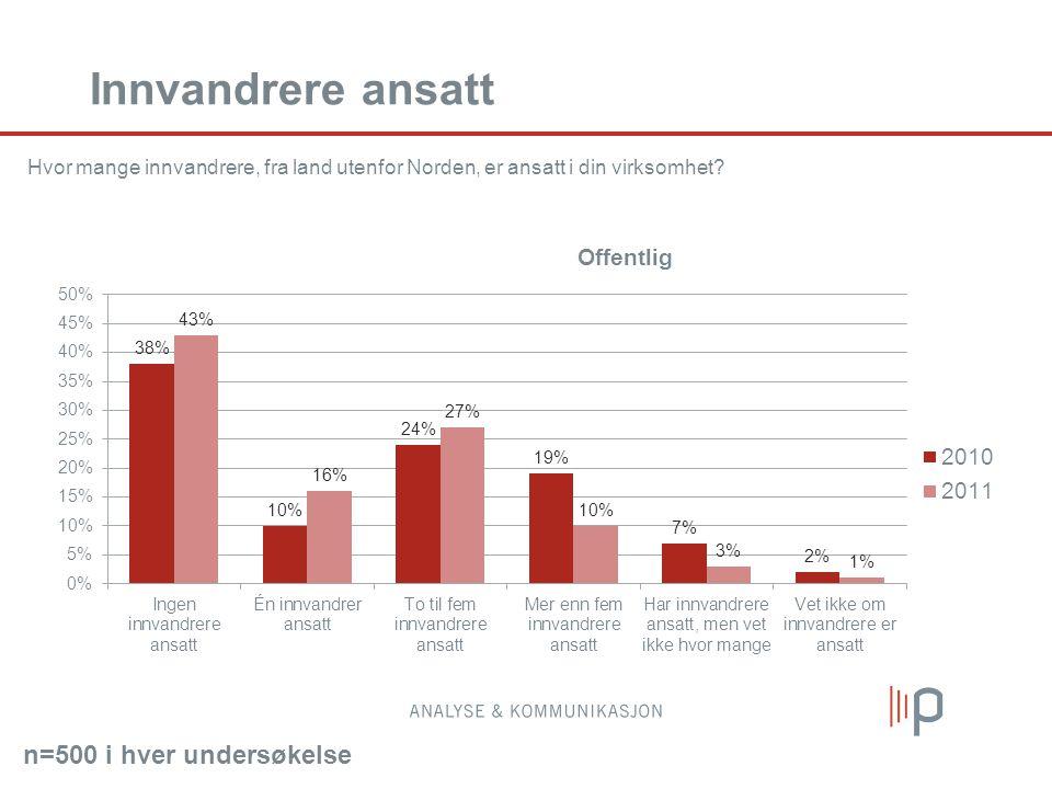 Innvandrere ansatt Hvor mange innvandrere, fra land utenfor Norden, er ansatt i din virksomhet.