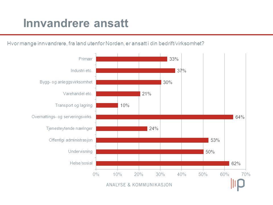 Innvandrere ansatt Hvor mange innvandrere, fra land utenfor Norden, er ansatt i din bedrift/virksomhet