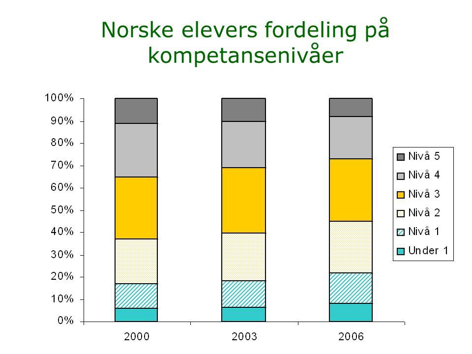 Norske elevers fordeling på kompetansenivåer