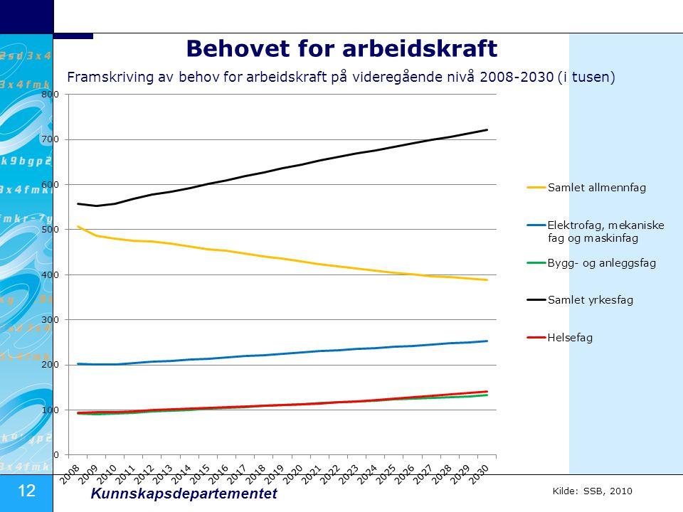 12 Kunnskapsdepartementet Behovet for arbeidskraft Framskriving av behov for arbeidskraft på videregående nivå 2008-2030 (i tusen) Kilde: SSB, 2010