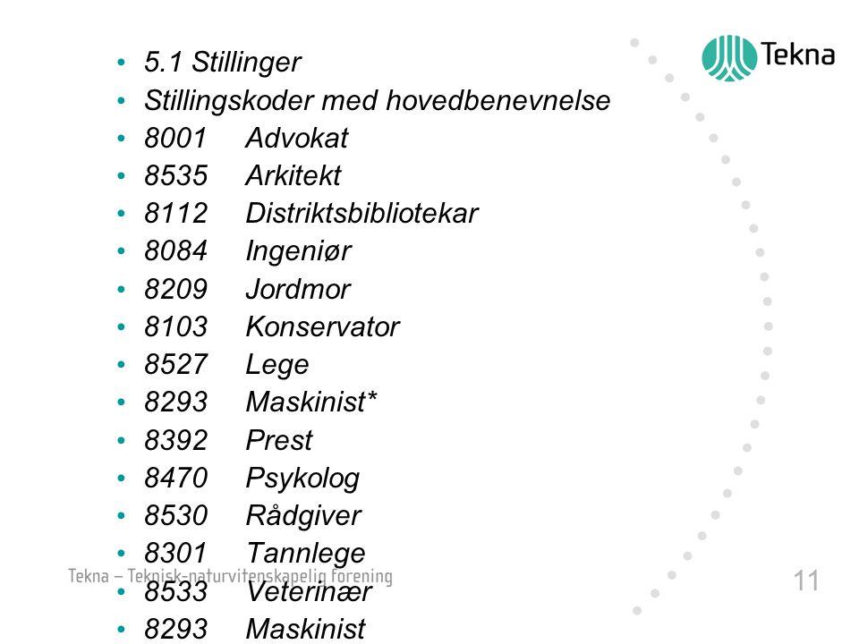 11 5.1 Stillinger Stillingskoder med hovedbenevnelse 8001Advokat 8535Arkitekt 8112Distriktsbibliotekar 8084Ingeniør 8209Jordmor 8103Konservator 8527Le