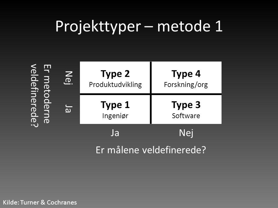 Projekttyper – metode 1 Kilde: Turner & Cochranes Er metoderneveldefinerede? Nej Type 2 Produktudvikling Type 4 Forskning/org Ja Type 1 Ingeniør Type
