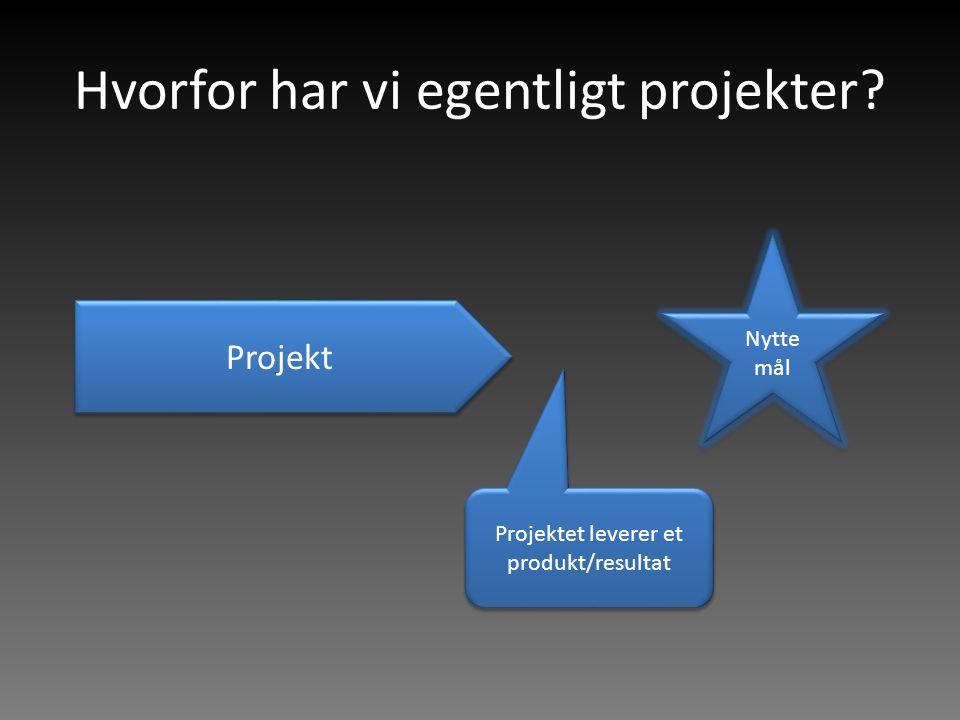 Hvorfor har vi egentligt projekter? Projekt Nytte mål Projektet leverer et produkt/resultat