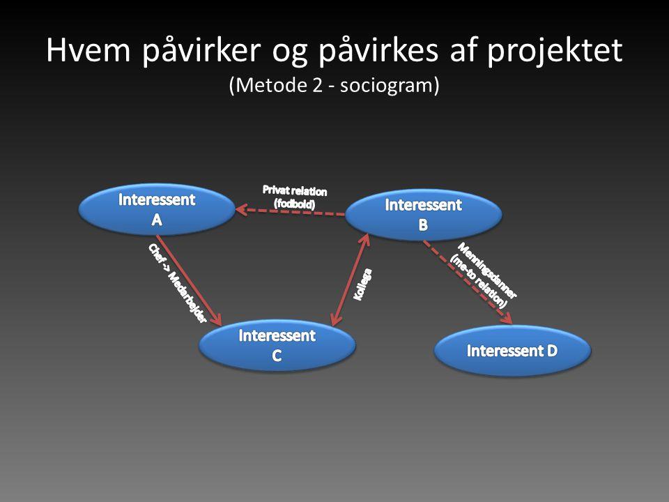 Hvem påvirker og påvirkes af projektet (Metode 2 - sociogram)