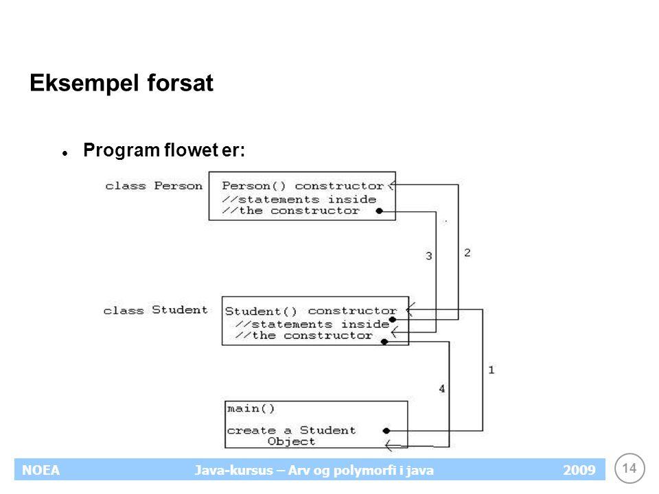 14 NOEA2009Java-kursus – Arv og polymorfi i java Eksempel forsat Program flowet er: