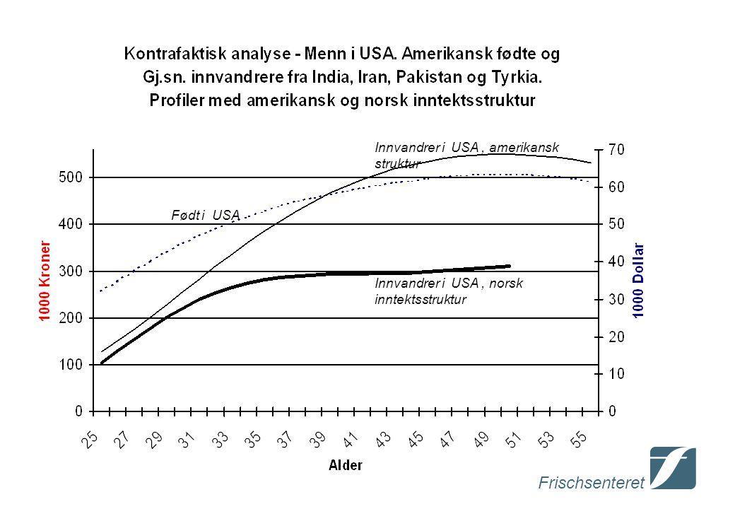 Frischsenteret Født i USA Innvandrer i USA, norsk inntektsstruktur Innvandrer i USA, amerikansk struktur