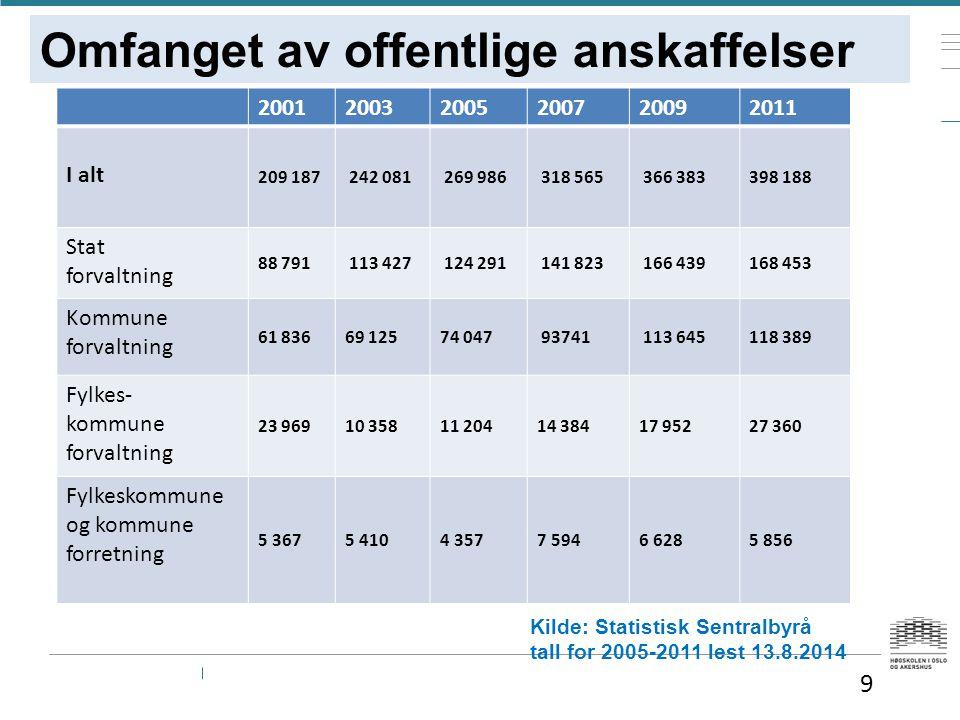 Omfanget av offentlige anskaffelser — K Kilde: Statistisk Sentralbyrå tall for 2005-2011 lest 13.8.2014 200120032005200720092011 I alt 209 187 242 081