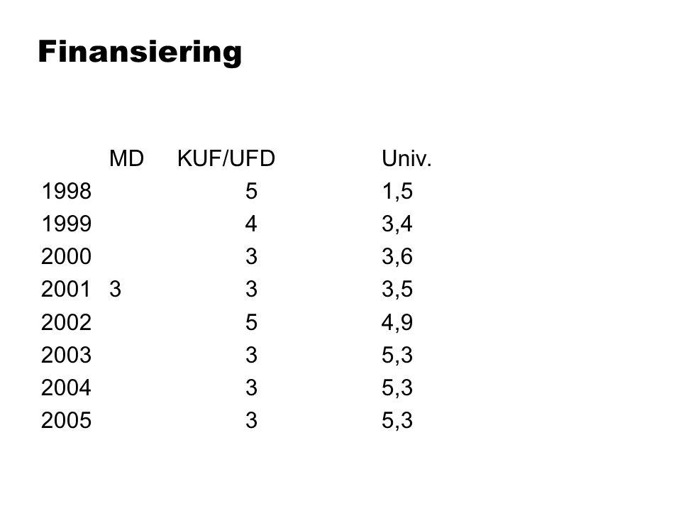 Finansiering MDKUF/UFDUniv. 199851,5 199943,4 200033,6 2001333,5 200254,9 200335,3 200435,3 200535,3