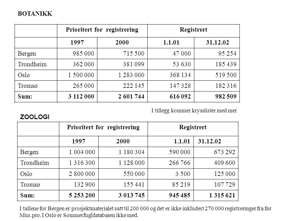 BOTANIKK Prioritert for registreringRegistrert 19972000 1.1.01 31.12.02 Bergen985 000715 50047 00095 254 Trondheim362 000381 09953 630185 439 Oslo1 50