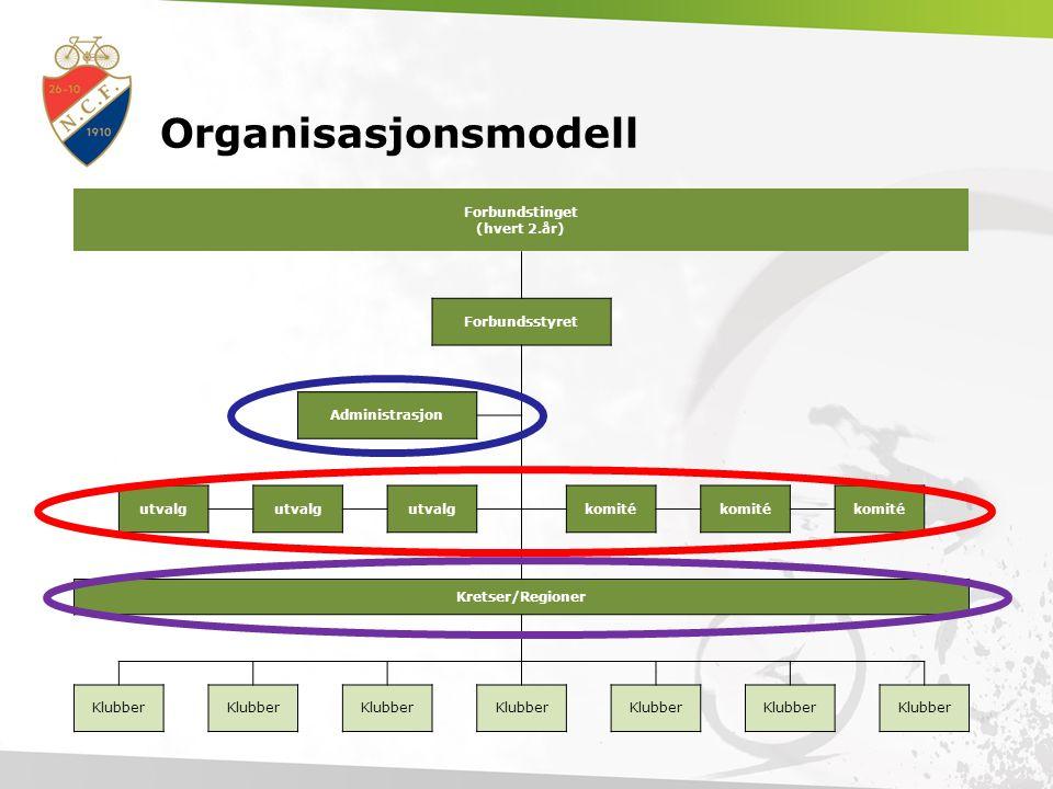 Bakgrunn - historikk Under Forbundstinget 2010 presenterte forbundsstyret Syklepolitisk Dokument 2010-2016 (SPD).
