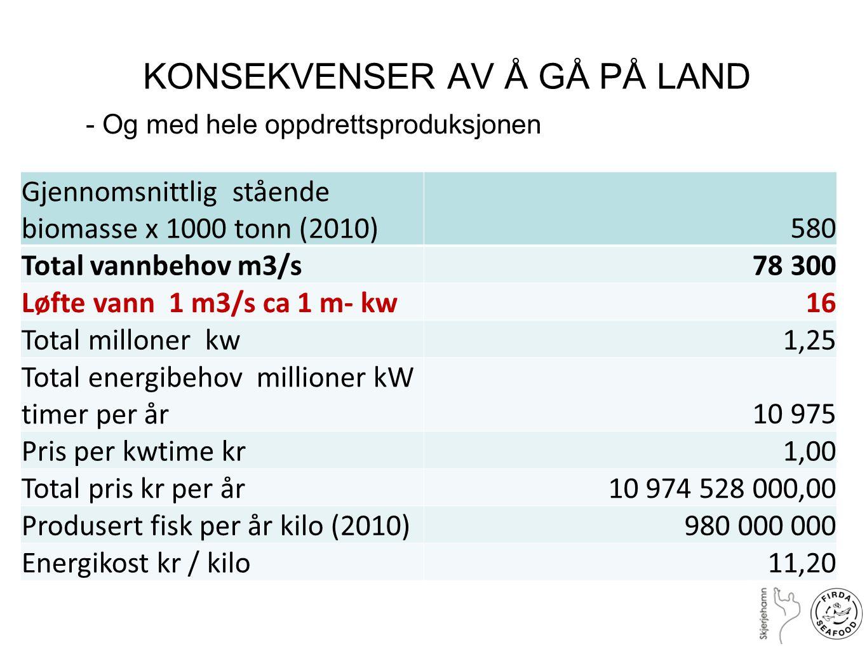 KONSEKVENSER AV Å GÅ PÅ LAND Gjennomsnittlig stående biomasse x 1000 tonn (2010)580 Total vannbehov m3/s 78 300 Løfte vann 1 m3/s ca 1 m- kw16 Total m