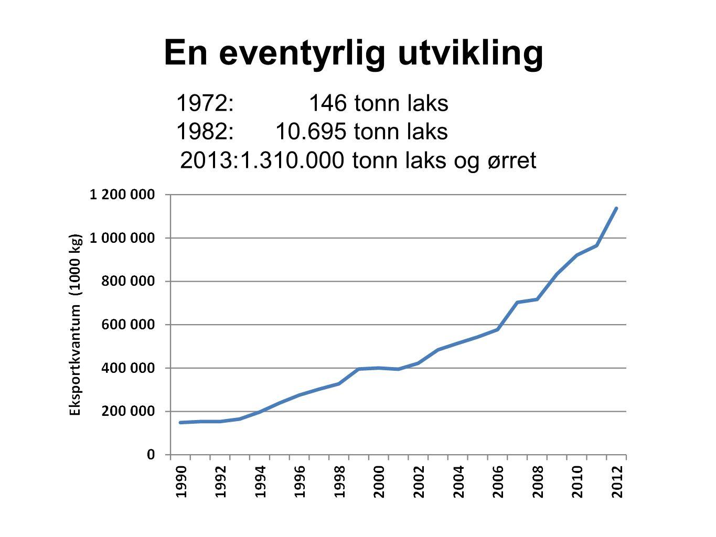 1972: 146 tonn laks 1982: 10.695 tonn laks 2013:1.310.000 tonn laks og ørret En eventyrlig utvikling