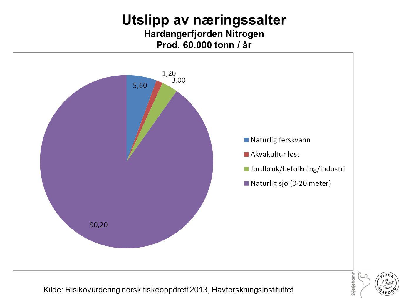 Utslipp av næringssalter Hardangerfjorden Nitrogen Prod. 60.000 tonn / år Kilde: Risikovurdering norsk fiskeoppdrett 2013, Havforskningsinstituttet