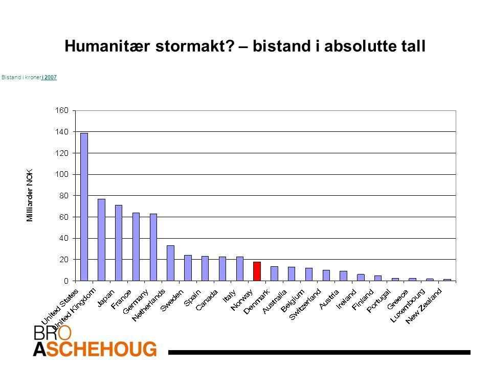 Humanitær stormakt – bistand i absolutte tall Bistand i kroner i 2007 Kilde:OECD