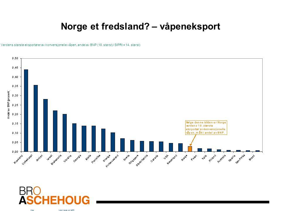Norge et fredsland? – våpeneksport Verdens største eksportører av konvensjonelle våpen, andel av BNP (18. størst)/ SIPRI = 14. størst) Kilde:Nationmas