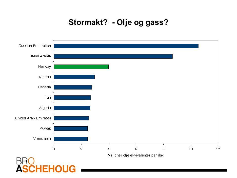 Stormakt - Olje og gass