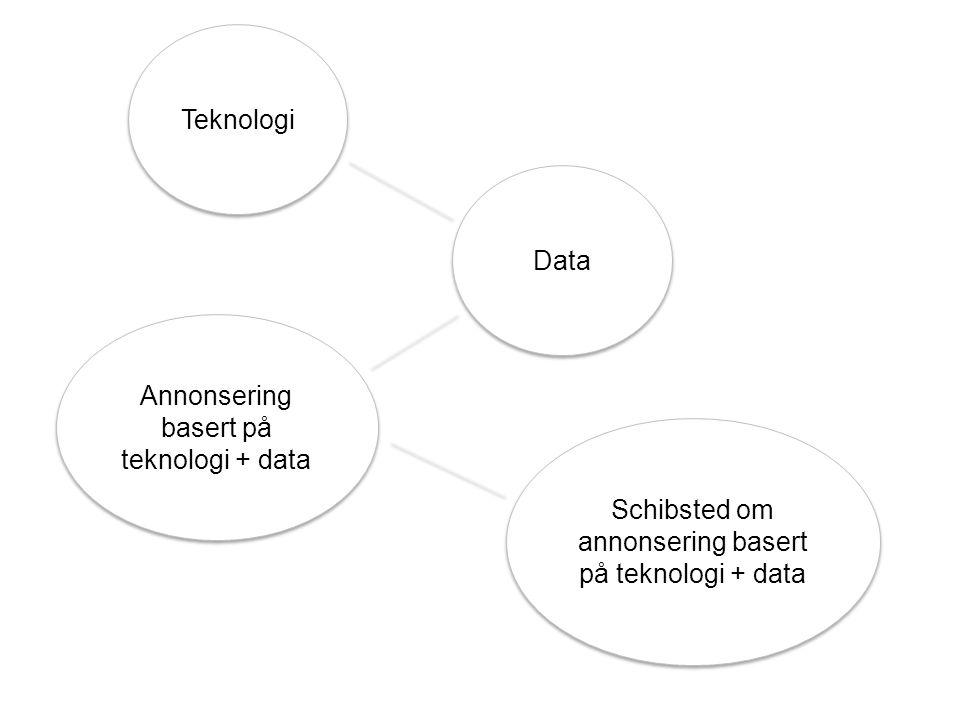 Teknologi Data Annonsering basert på teknologi + data Schibsted om annonsering basert på teknologi + data