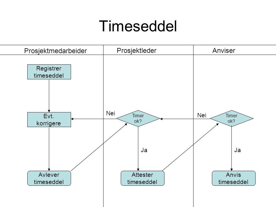 Timeseddel Registrer timeseddel Prosjektmedarbeider ProsjektlederAnviser Attester timeseddel Timer ok.