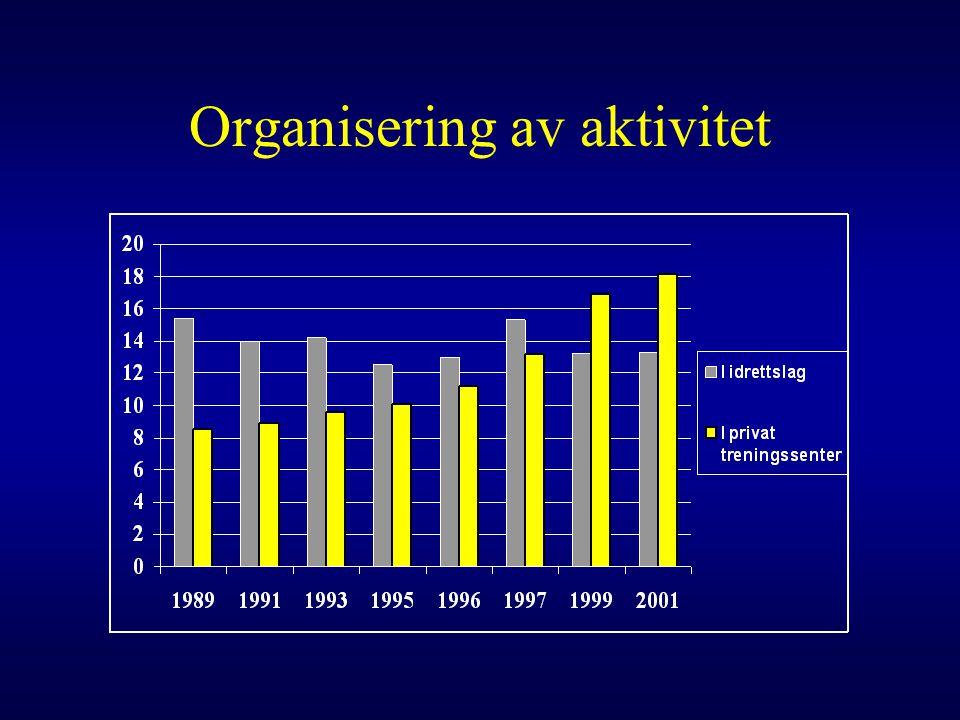 Organisering av aktivitet