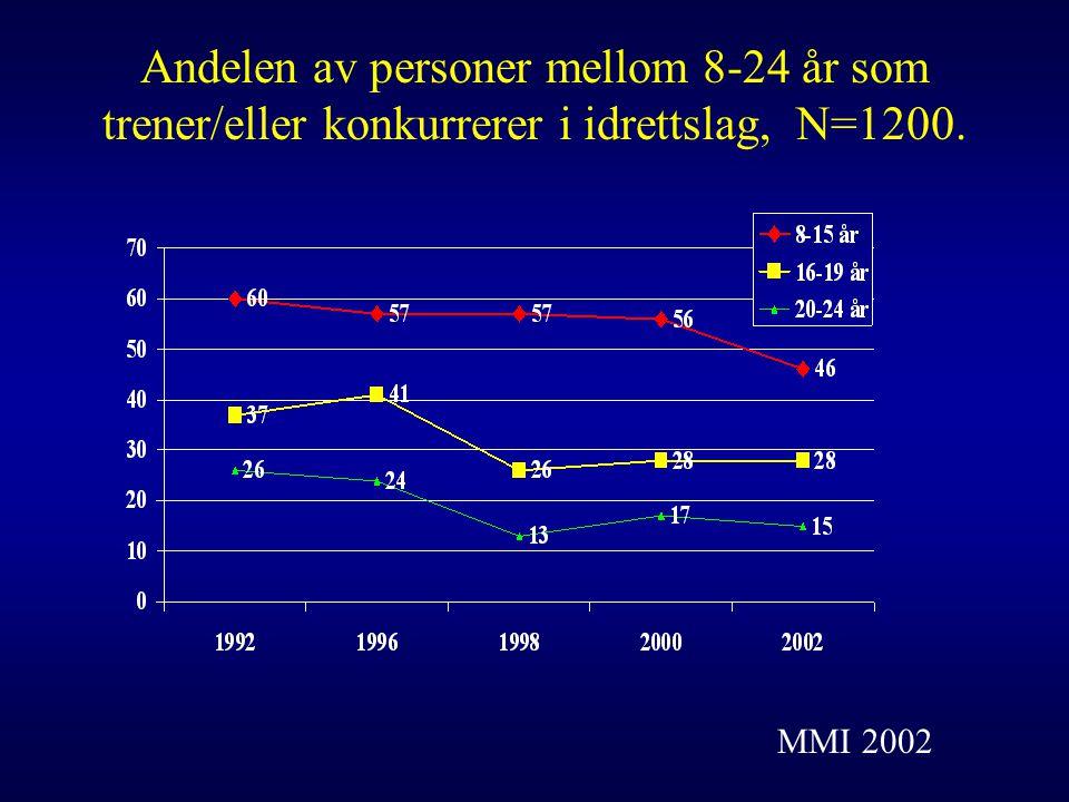 Andelen av personer mellom 8-24 år som trener/eller konkurrerer i idrettslag, N=1200. MMI 2002