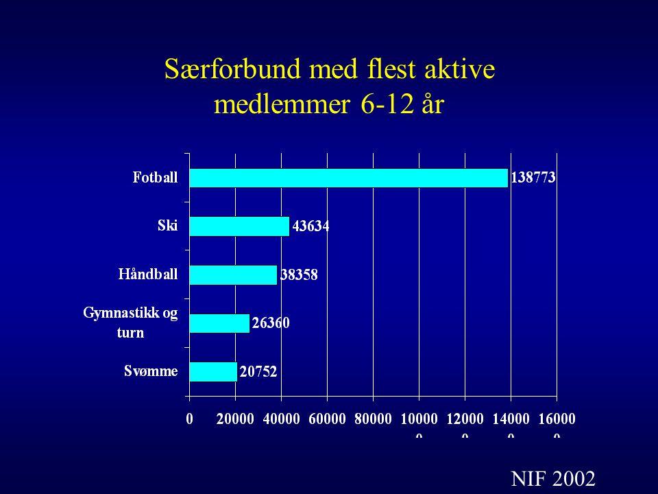 Særforbund med flest aktive medlemmer 6-12 år NIF 2002