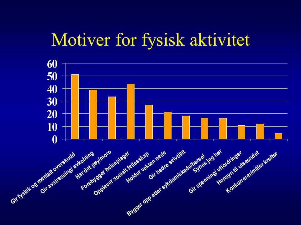 Motiver for fysisk aktivitet