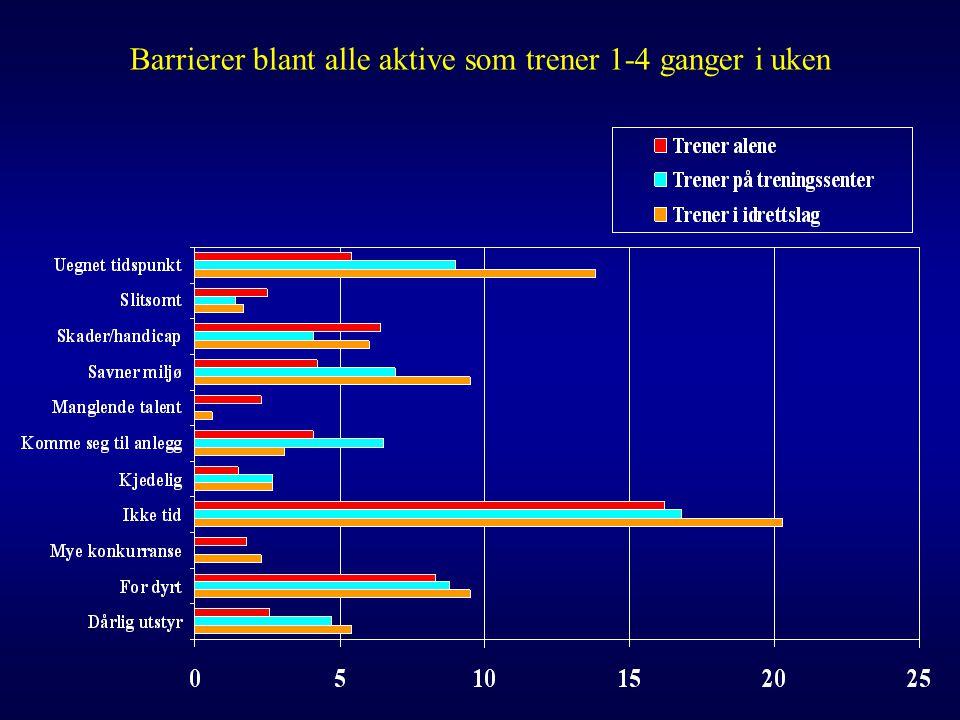 Barrierer blant alle aktive som trener 1-4 ganger i uken