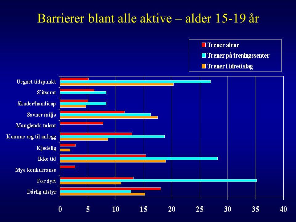 Barrierer blant alle aktive – alder 15-19 år