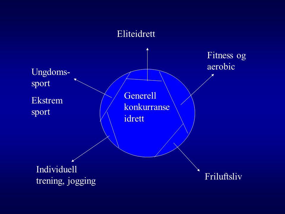 Generell konkurranse idrett Friluftsliv Ungdoms- sport Ekstrem sport Eliteidrett Fitness og aerobic Individuell trening, jogging