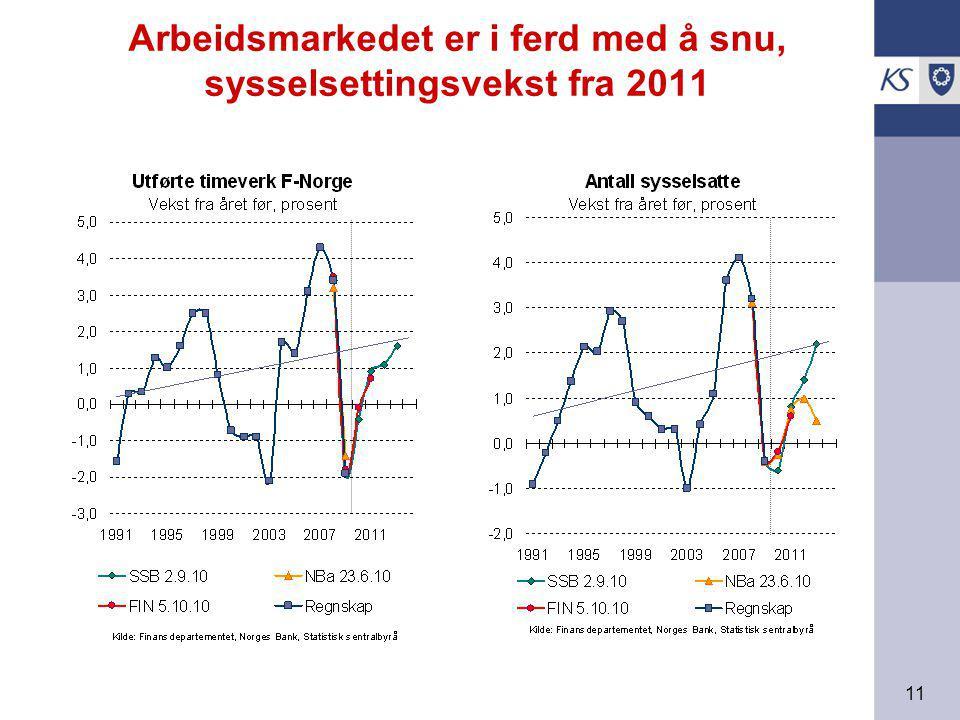 11 Arbeidsmarkedet er i ferd med å snu, sysselsettingsvekst fra 2011