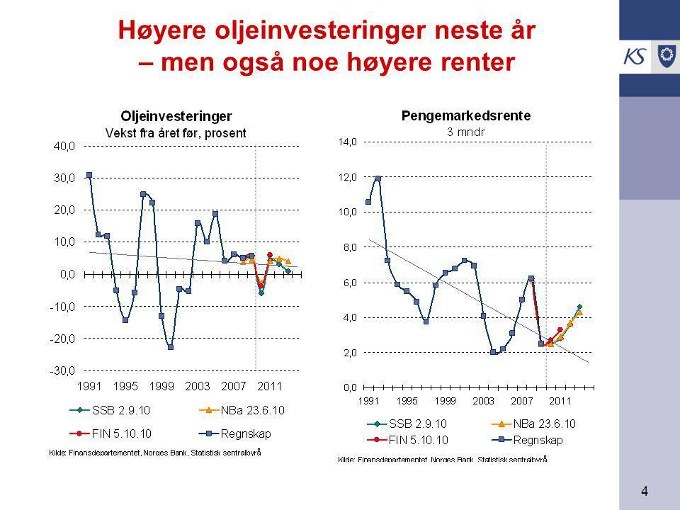 4 Høyere oljeinvesteringer neste år – men også noe høyere renter