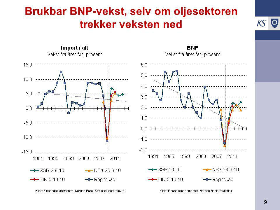9 Brukbar BNP-vekst, selv om oljesektoren trekker veksten ned