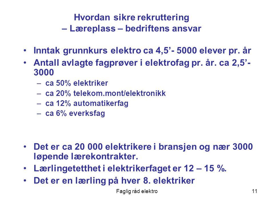 Faglig råd elektro11 Hvordan sikre rekruttering – Læreplass – bedriftens ansvar Inntak grunnkurs elektro ca 4,5'- 5000 elever pr.