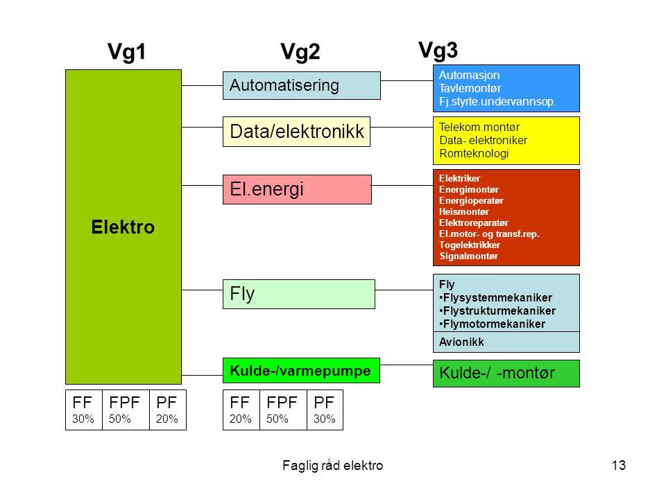 Faglig råd elektro13 Kulde-/varmepumpe Kulde-/ -montør Elektro Vg1Vg2 Vg3 Automatisering Automasjon Tavlemontør Fj.styrte.undervannsop.