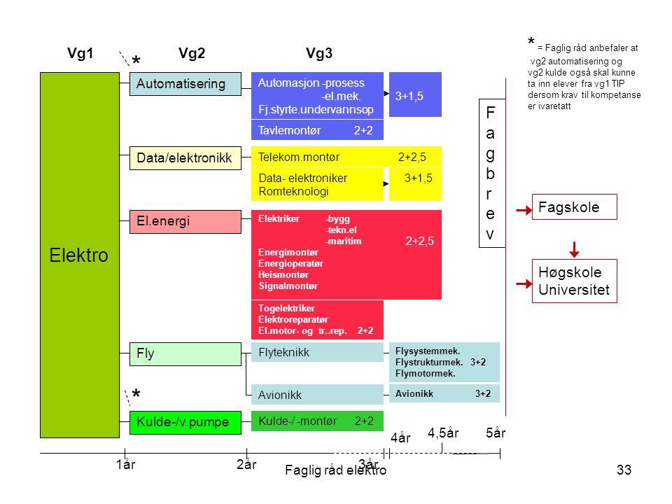 Faglig råd elektro33 Kulde-/v.pumpe Vg1Vg2Vg3 Automatisering El.energi Fly Kulde-/ -montør 2+2 Flysystemmek.