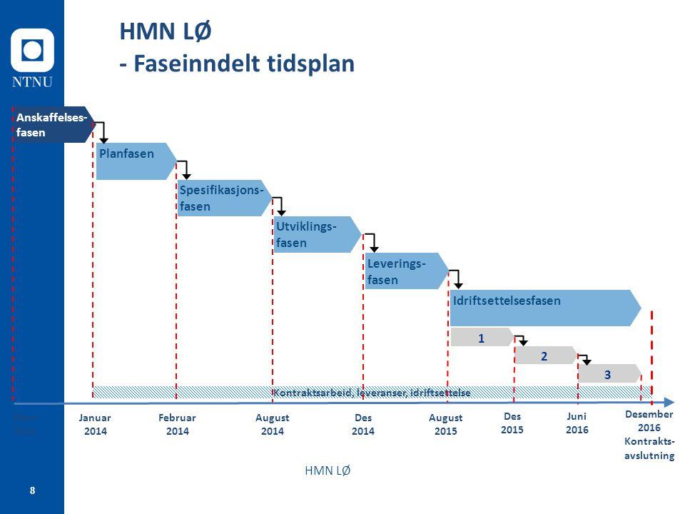 8 HMN LØ Mars 2012 Kontraktsarbeid, leveranser, idriftsettelse Anskaffelses- fasen Planfasen Utviklings- fasen Leverings- fasen Idriftsettelsesfasen F