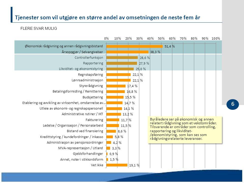 FLERE SVAR MULIG 6 Byråledere ser på økonomisk og annen relatert rådgivning som et vekstområder. Tilsvarende er områder som controlling, rapportering