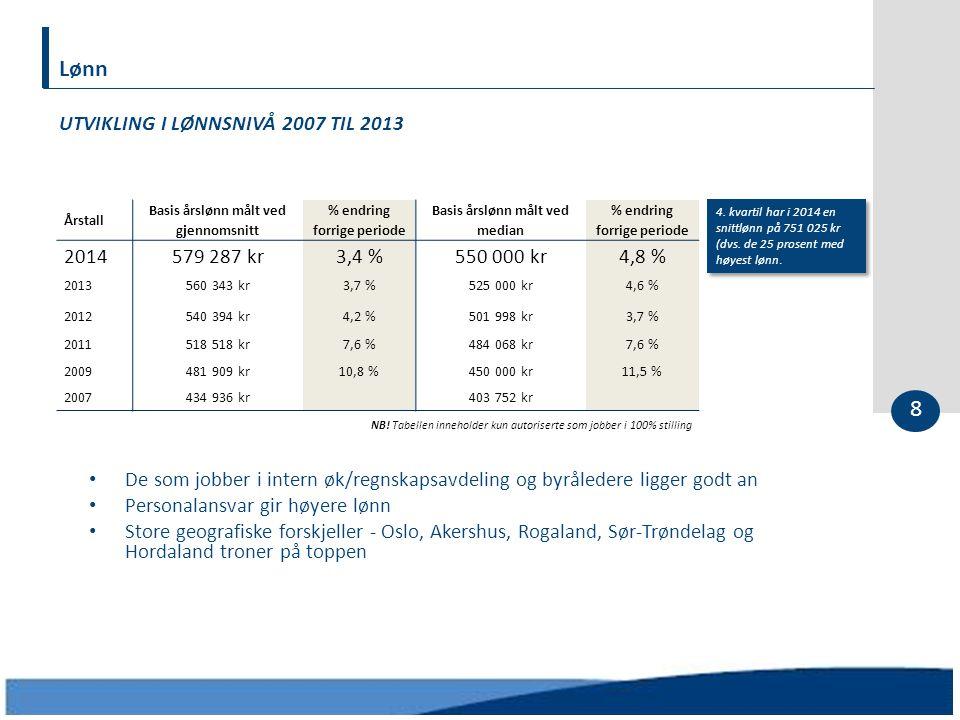 Lønn 8 UTVIKLING I LØNNSNIVÅ 2007 TIL 2013 Årstall Basis årslønn målt ved gjennomsnitt % endring forrige periode Basis årslønn målt ved median % endri