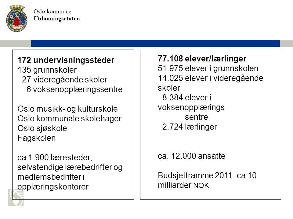 Oslo kommune Utdanningsetaten 172 undervisningssteder 135 grunnskoler 27 videregående skoler 6 voksenopplæringssentre Oslo musikk- og kulturskole Oslo